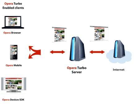 opera_turbo