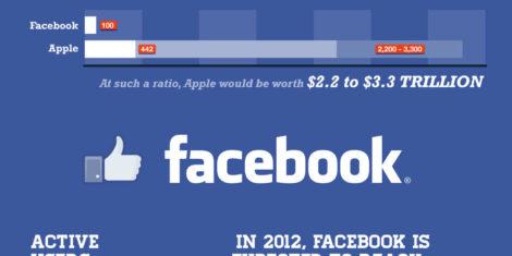 facebook-ipo-value