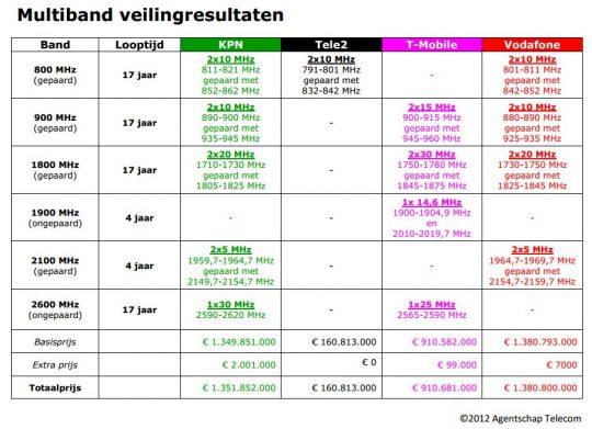 nizozemska-avkcija-2g-3g-4g