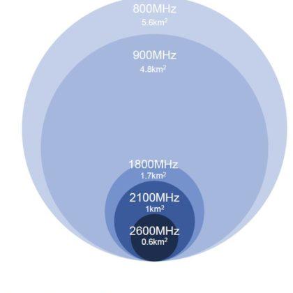800-2600-mhz-razdalja