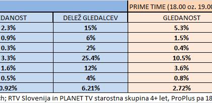 gledanost-televizije-slovenija-trzni-delez-q4-2013