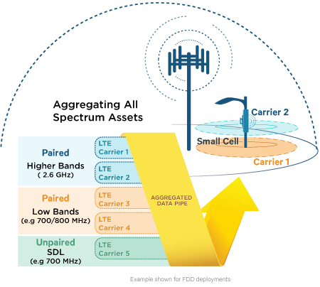 lte-advanced-carrier-aggregation