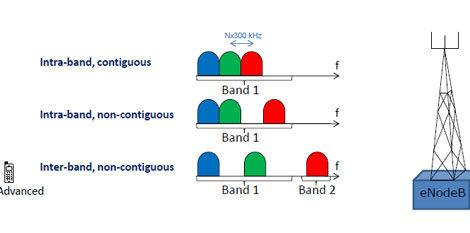 lte-advanced-carrier-aggregation1
