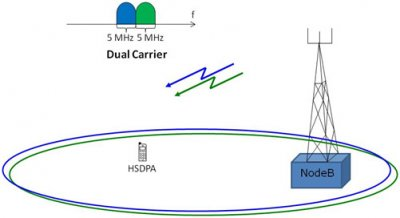 DC-HSDPA