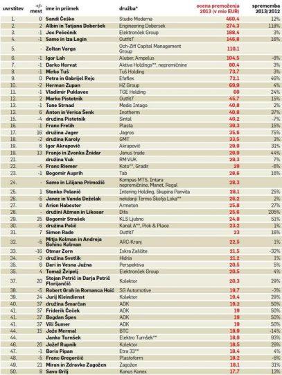 Najbogatejši slovenci 2013 (vir Finance.si)