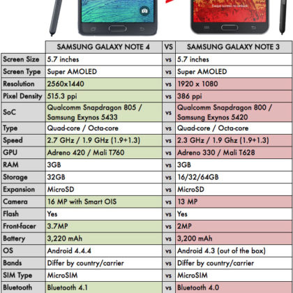 Samsung-Galaxy-Note-4-vs-Samsung-Galaxy-Note-3