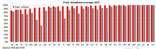 digitalna-agenda-2014-fixed-broadband