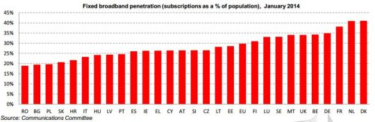 digitalna-agenda-2014-fixed-broadband-penetration