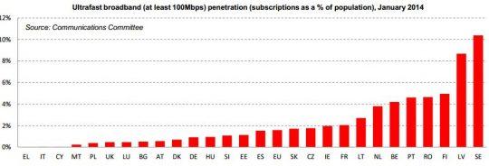 digitalna-agenda-2014-fixed-broadband-ultra-fast-penetration