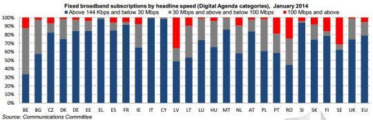 digitalna-agenda-2014-narocena-hitrost-digitalna-agenda