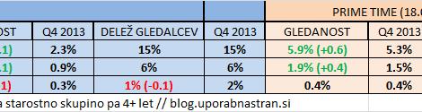 gledanost-rtv-slo-q4-2014