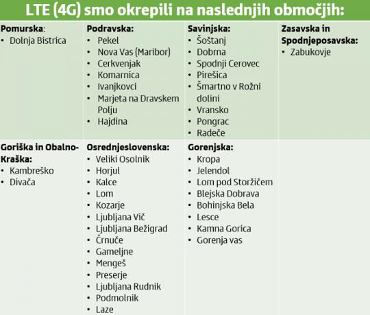 simobil-lte-junij-2015