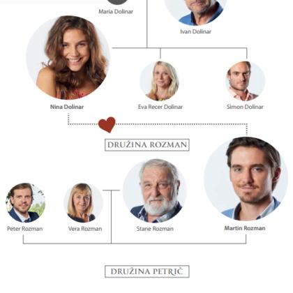 usodno-vino-pop-tv-druzinsko-drevo