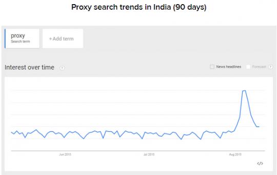 proxy-indija