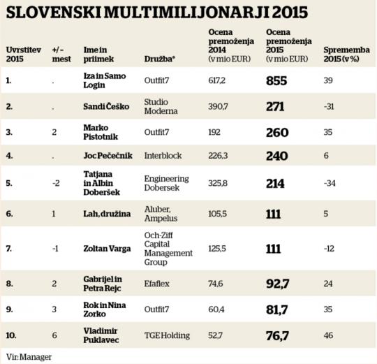 najbogatejsi-slovenci-2015