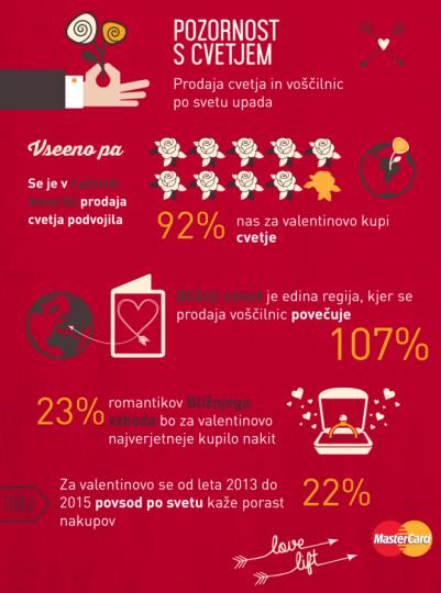 MasterCard Love Index-3