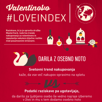 MasterCard Love Index