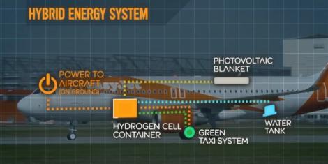 easyjet-hybrid