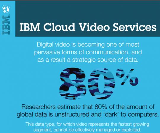 IBM-cloud-video-service