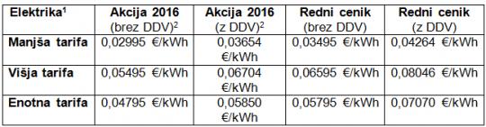 cenik-elektrika-telekom-slovenije