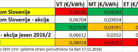 elektrika-telekom-petrol-gen-i