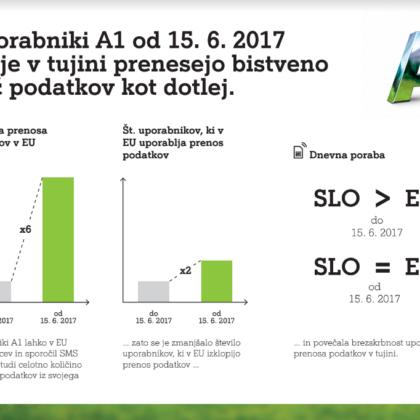 prenos-podatkov-eu-roaming-a1-2017