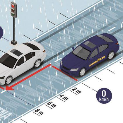 razlika-v-zavorni-poti-letna-zimska-pnevmatika