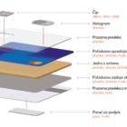 mastercard-kartica-sestava-kartice-plastika