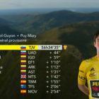 primoz-roglic-tadej-pogacar-tour-de-france-2020-dirka-po-franciji-rumena-majica-skupni-sestevek