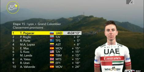 tadej-pogacar-tour-de-france-2020-dirka-po-franciji-bela-majica-15-etapa-zmaga